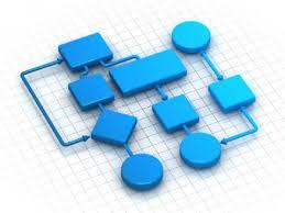 آموزش فرآیندنویسی و تدوین شاخص های فرآیندی و ارزی ... عملکرد